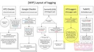 Zelo resna varnostna ranljivost v HTC-jevih telefonih