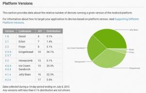 Delež različnih verzij Android operacijskega sistema v Juliju