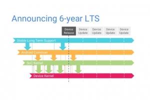 Linuxova dolgoročna jedra odslej s šestletno podporo