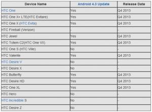 Razkrit list Android 4.3 posodobitev HTC naprav